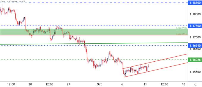 EURUSD two hour price chart