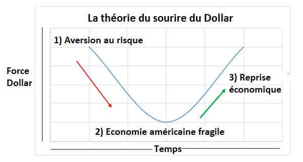 Graphique théorie du sourire du dollar
