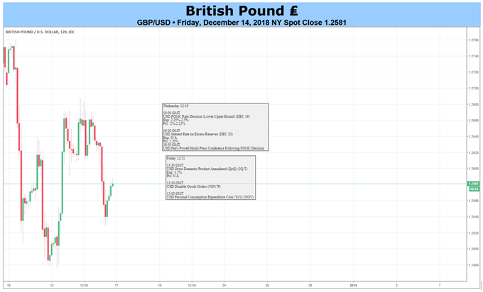 GBP Forecast: A Complete Lack of a Cohesive Government Blights Sterling