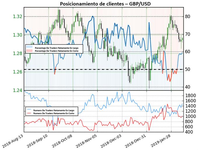 La GBP/USD dificulta su recuperación