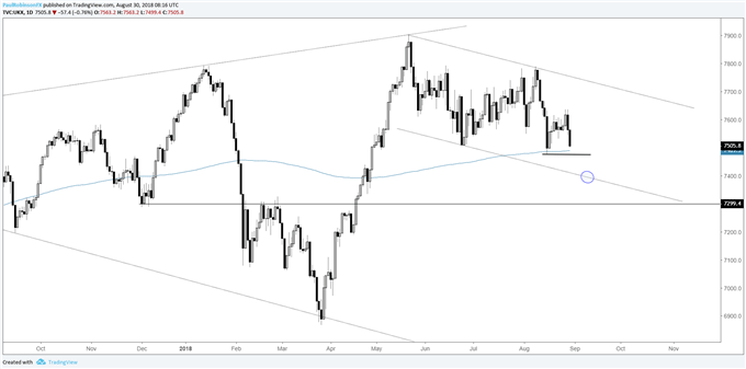 FTSE daily chart, support at feet