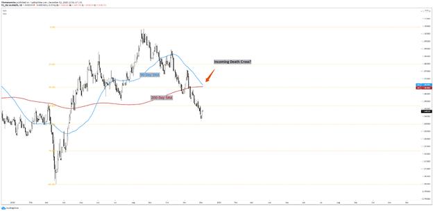 AUD/NZD Chart