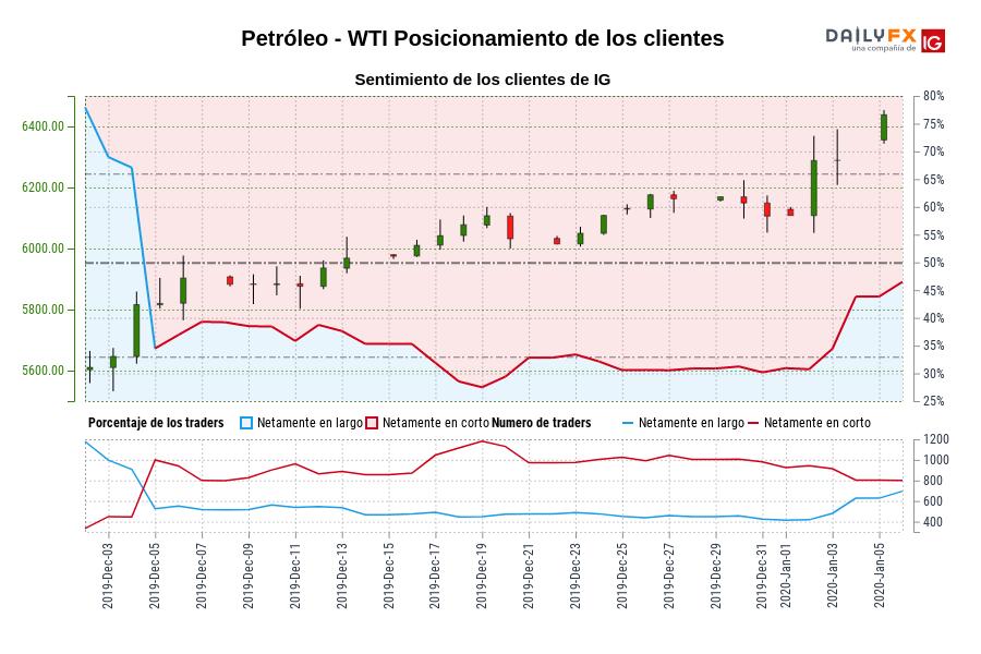 Sentimiento (Petróleo - WTI): Los traders operan en largo en Petróleo - WTI por primera vez desde dic. 04, 2019 cuando la cotización se ubicaba en 5.816,10.