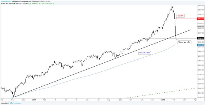 S&P 500 daily price chart, gap and rally bullish