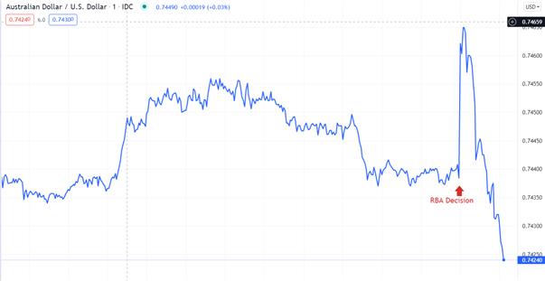 Australian Dollar Fades Knee-Jerk Rally on RBA Tapering Plan, Will AUD/USD Rise?