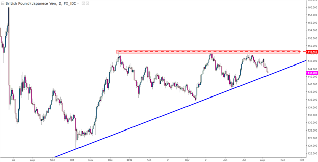 GBP/JPY Technical Analysis: Ascending Wedge, Confluent Support Test