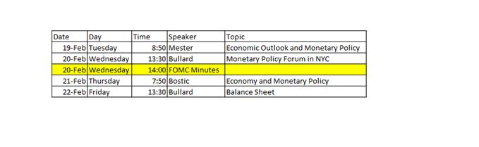 FOMC Speakers Week of Feb 18 2019