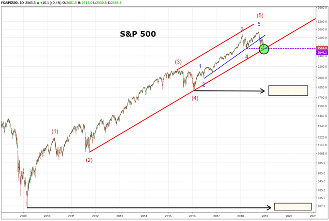 S&P 500 Peeks Below Trend Line Jeopardizing 10 Year Uptrend