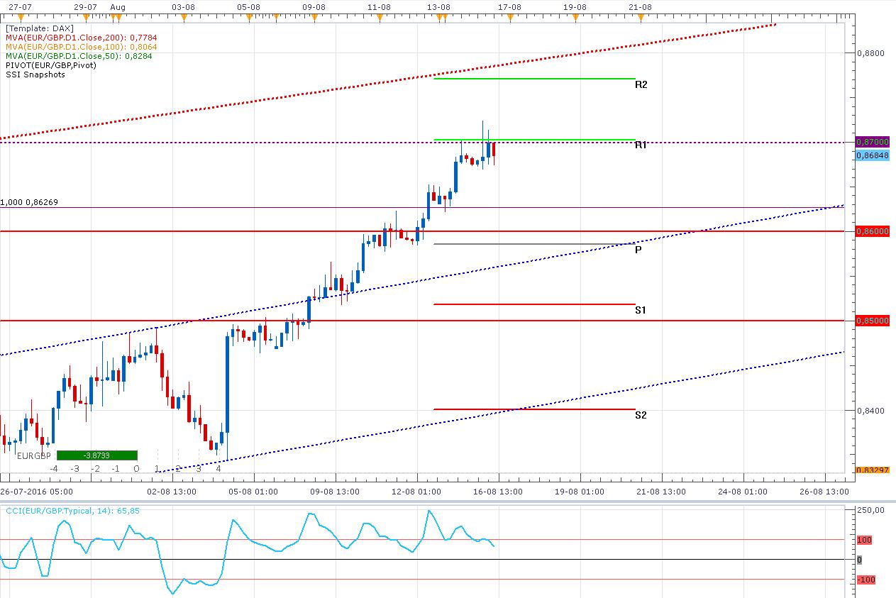 El EUR/GBP sigue y no parece detener su alza ¿Cuál es el techo?