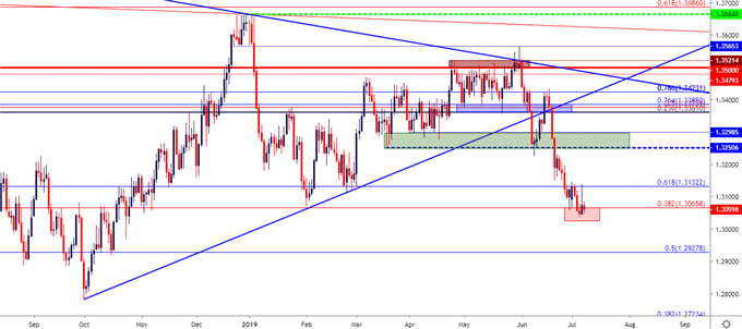 usdcad usd/cad daily price chart