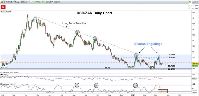 Grafik Harian USD / ZAR
