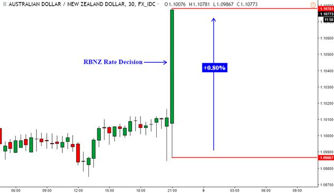 RBNZ Hurt NZD. USD, Oil Fell. FX Eye Sentiment - Asia Market Open