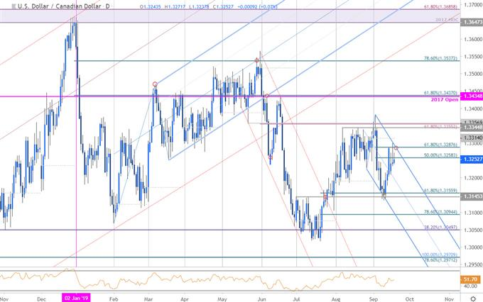 Canadian Dollar Price Chart - USD/CAD Daily - Loonie Techncial Forecast - Trade Outlook