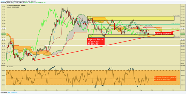 USD/JPY Price Analysis: Yen remains deceptively strong, USD still weak