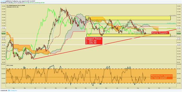 Kursanalyse USD/JPY: Yen bleibt täuschend stark, US-Dollar immer noch schwach