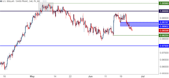 FX Setups for the Week of June 25, 2018: USD/CHF, GBP/USD