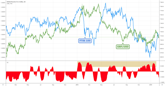 Brexit customs union GBP/USD vs FTSE100 correlation