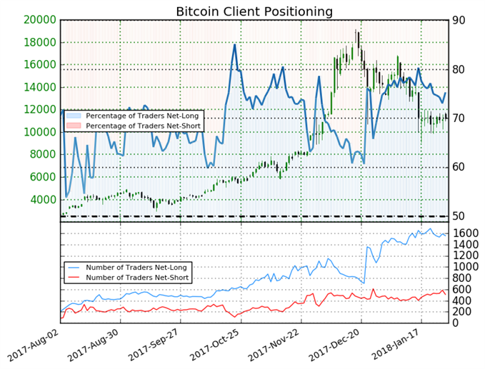 Majority of traders remain bullish on bitcoin nasdaq majority of traders remain bullish on bitcoin ccuart Images