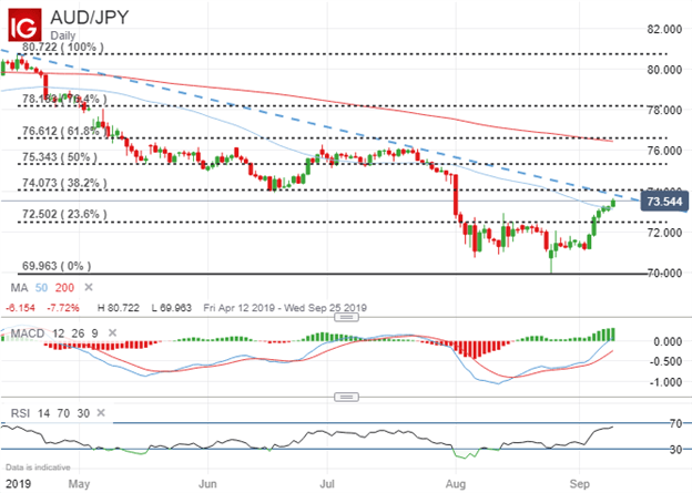 Australian Dollar AUDJPY Price Chart Technical Analysis