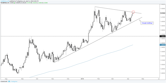 gbpusd daily chart, triangle could be forming