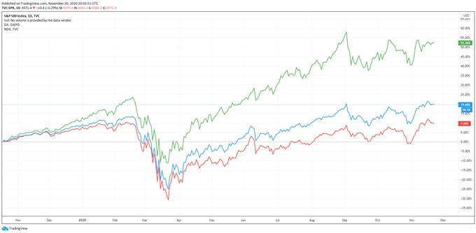 TRADING SPX NASDAQ DOWJONES TRADINGVIEW 20 DE NOVIEMBRE, 2020