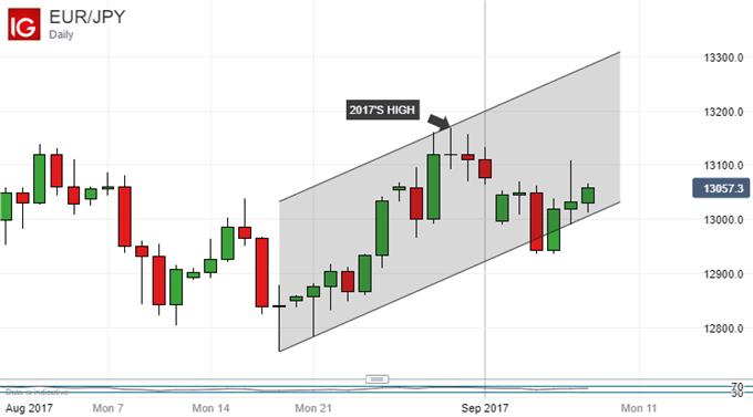 Japanese Yen Technical Anlalysis: USD Rolls Over, EUR Unbound