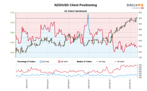 Kiwi Dollar Price Outlook: NZD/USD Continued Rise Amid USD Weakness
