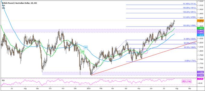 British Pound Technical Analysis: GBP/USD, GBP/AUD, GBP/CAD, GBP/NZD