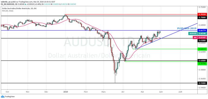 AUD/USD – AUD/NZD : Le dollar australien progresse mais le dollar néo-zélandais fait mieux