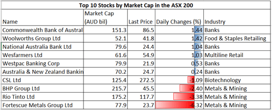 Nasdaq Poised to Rise with Hang Seng, ASX 200. Apple Earnings in Focus
