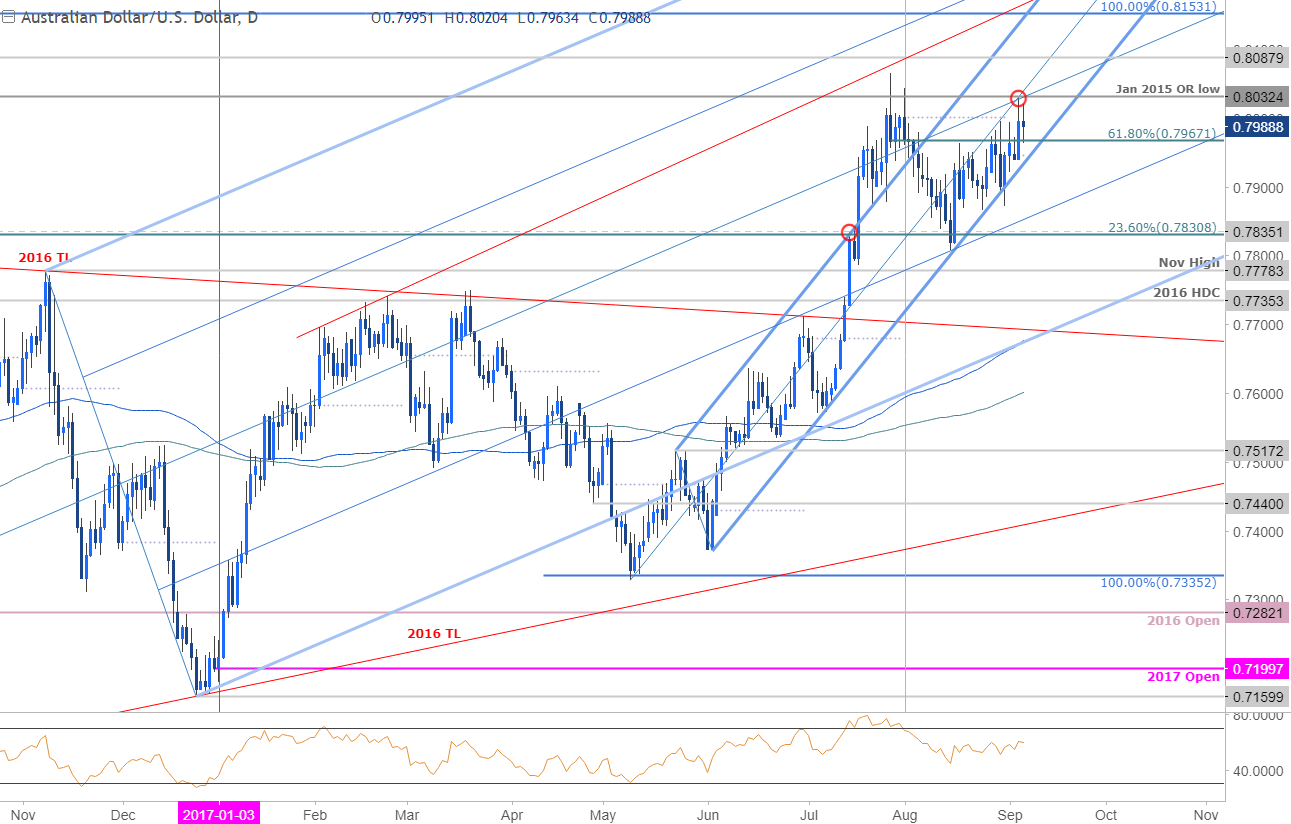 AUD/USD Battles to Surpass 8000- Watch for a Break of this ...
