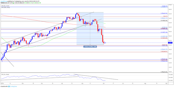 Image of oil daily chart