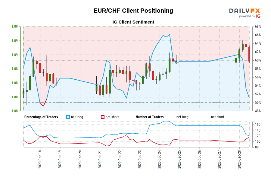 Our data shows traders are now net-short EUR/CHF for the first time since Dec 18, 2020 when EUR/CHF traded near 1.08.