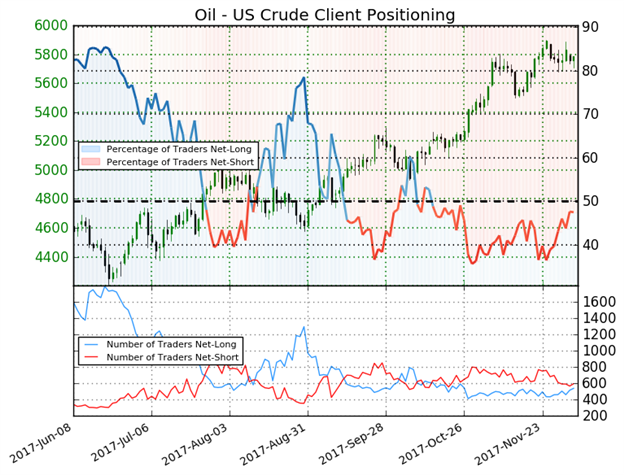 Crude Oil Price Forecast: Producer Hedging May Limit Aggressive Upside