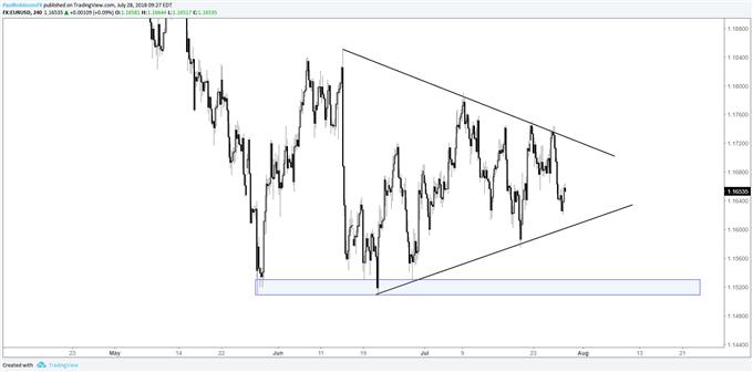 EUR/USD 4-hr chart, triangle
