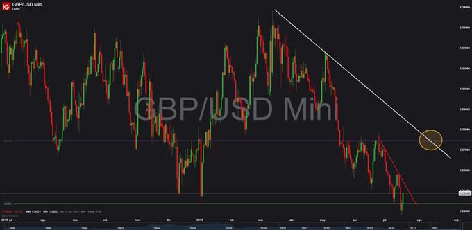 EUR/USD – GBP/USD : Euro se aferra a los 1.12 mientras que la libra se recupera desde mínimos anuales