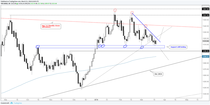 gold daily price chart holding support