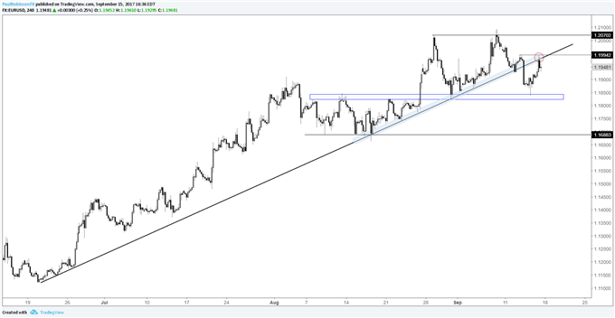 EUR/USD Caught Between a Rock and a Trend-line; FOMC Looms