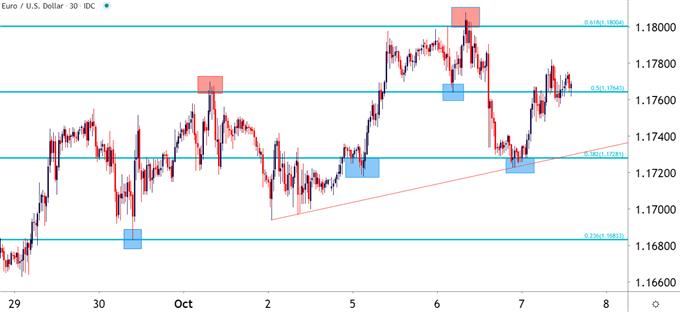 EUR/USD 30 minute chart
