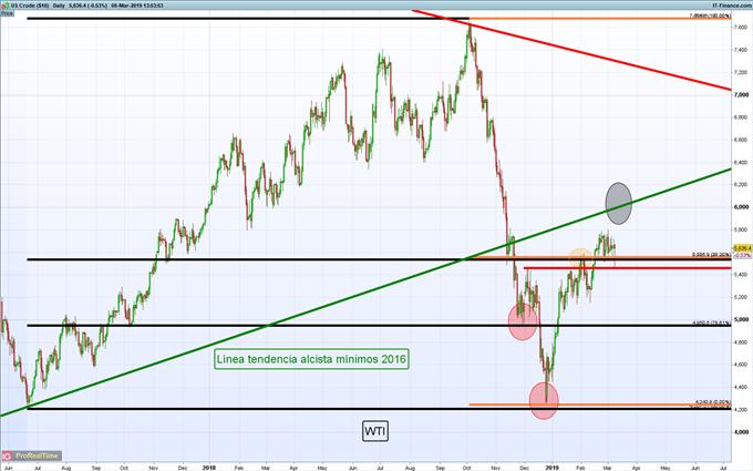 Gráficos de mayor relevancia para la siguiente semana: EUR/USD, petróleo y más...