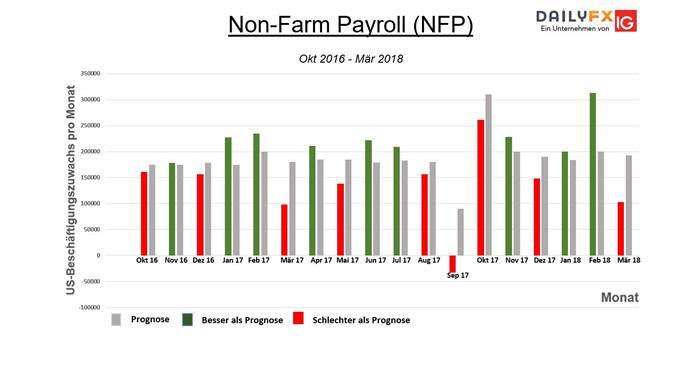 Non Farm Payrolls getroffene und verfehlte Prognosen.
