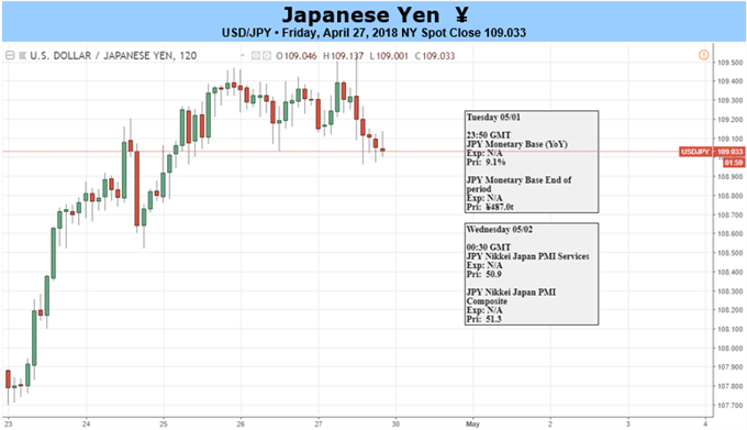 Japanese Yen daily chart and Economic Event Risk