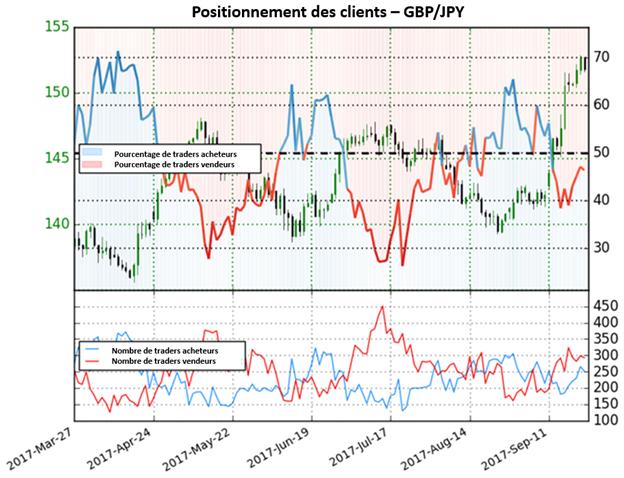 GBP/JPY: Possibilité de hausse du Yen contre la Livre Sterling