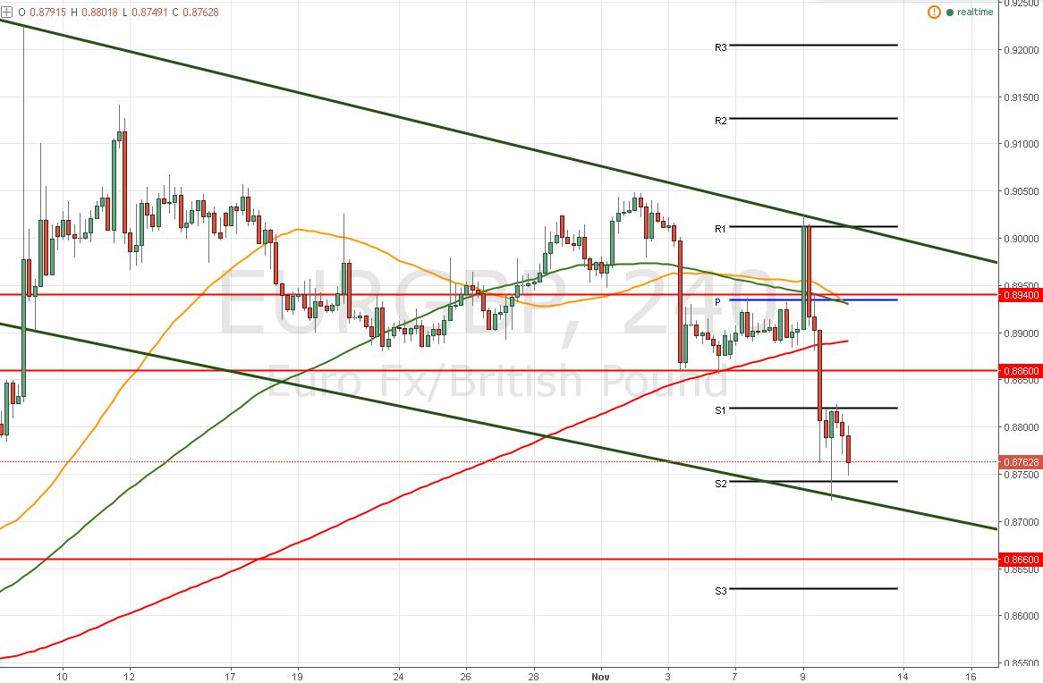 EUR/GBP – ¡Cambia de tendencia! Pero está en una fuerte zona de soporte