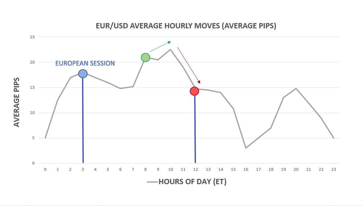 Di chuyển trung bình hàng giờ theo giờ trong ngày tính bằng EUR / USD
