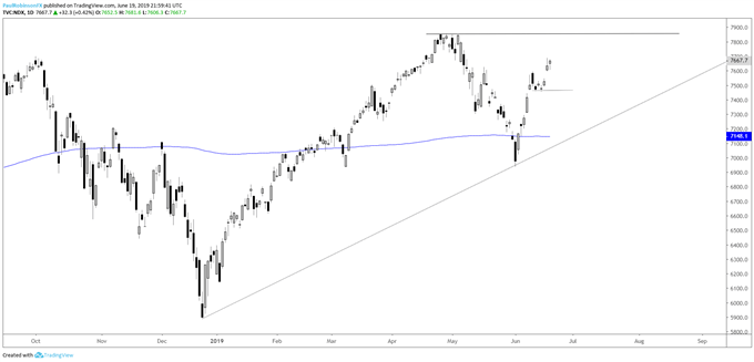 Dow Jones, S&P 500, and Nasdaq 100 Technical Outlook as Highs Near