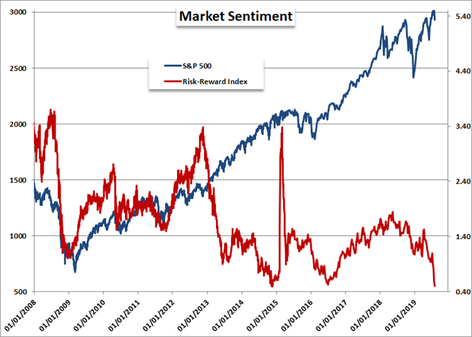 Doubt that S&P 500 Dip Buying, Monitor Both USDCNH and VIX Closely
