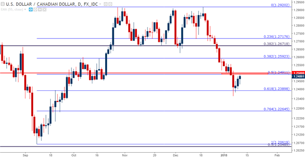 USD/CAD Nearing Potential Resistance Around Whole Number of 1.2500