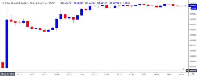 Image of nzdusd 5-minute chart