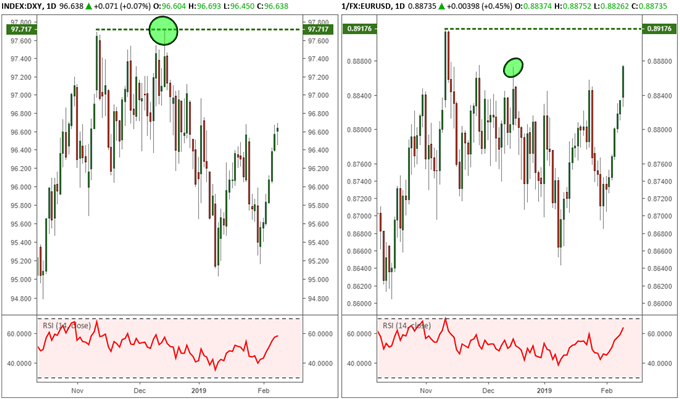DXY and EURUSD chart (inverted) and side by side to illustrate diverging behavior.
